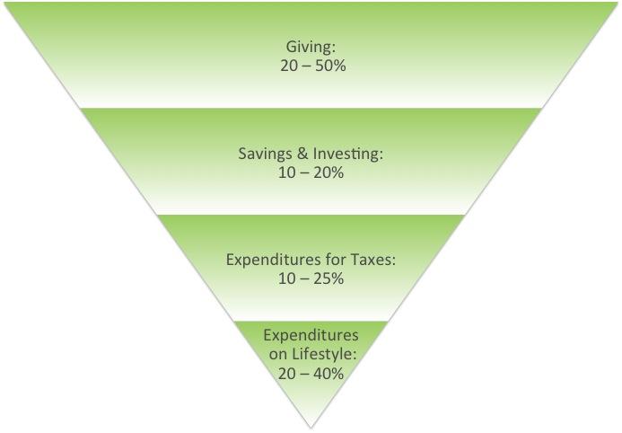 Inverted generosity pyramid