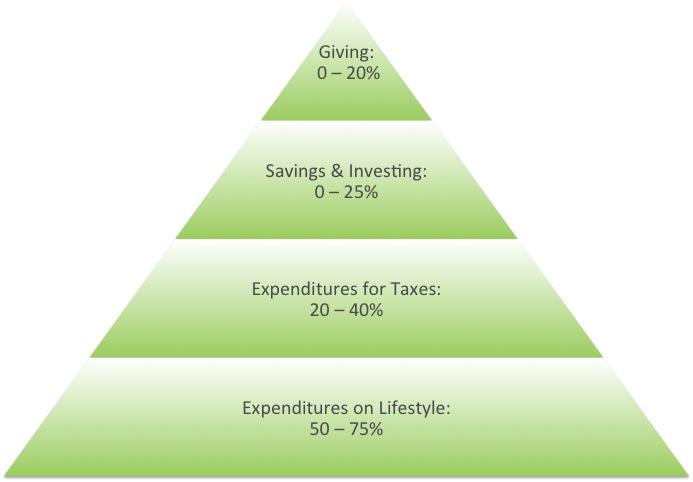 Traditional Generosity Pyramid